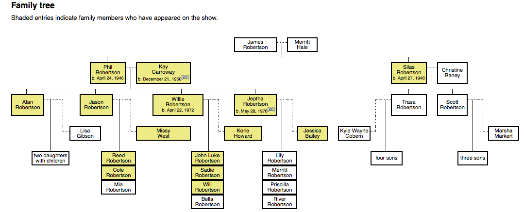 Duck Dynasty Robertson Family Tree